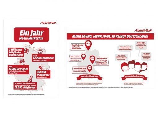 Media Markt Infografiken